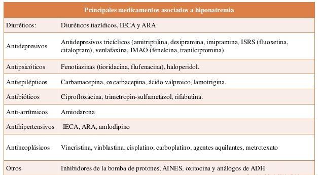 medicamentos que provocan hiponatremia