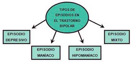 episodios diferentes en el trastorno bipolar