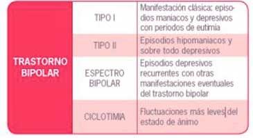 tipos de trastorno bipolar