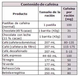 bebidas y alimentos que contienen cafeina