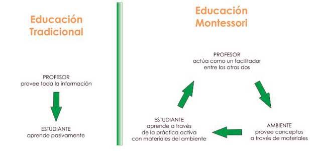 ventajas de la educacion montessori frente a la educacion tradicional